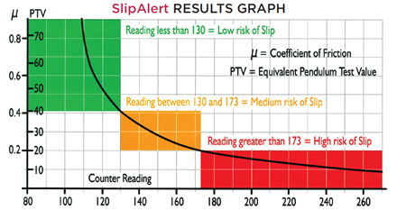 SlipALERT results graph - conversion PTV CoF